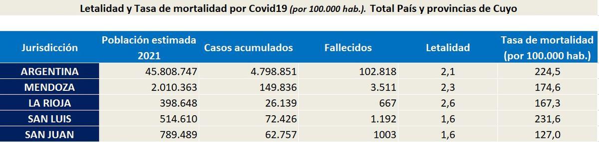 San Juan superó las 1.000 muertes por Covid-19.