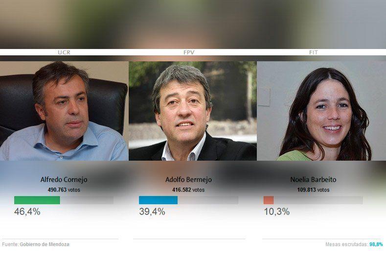 En la vecina provincia se impuso el Cambia Mendoza: ganó Alfredo Cornejo
