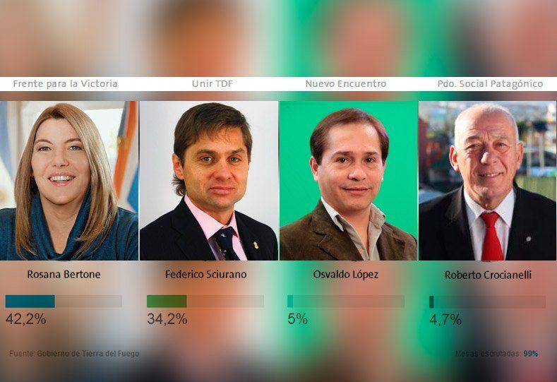 Tierra del Fuego irá a ballotage para definir gobernador