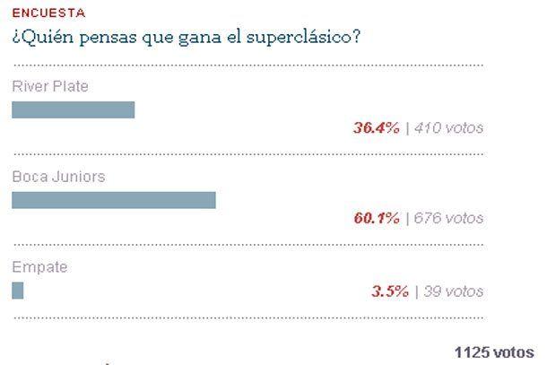 El 60% de los lectores de Sanjuan8.com piensa que Boca se queda con el Superclásico