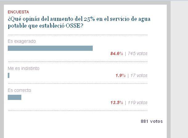 El 84.5% de los lectores creen que el aumento en la tarifa de agua potable es exagerado