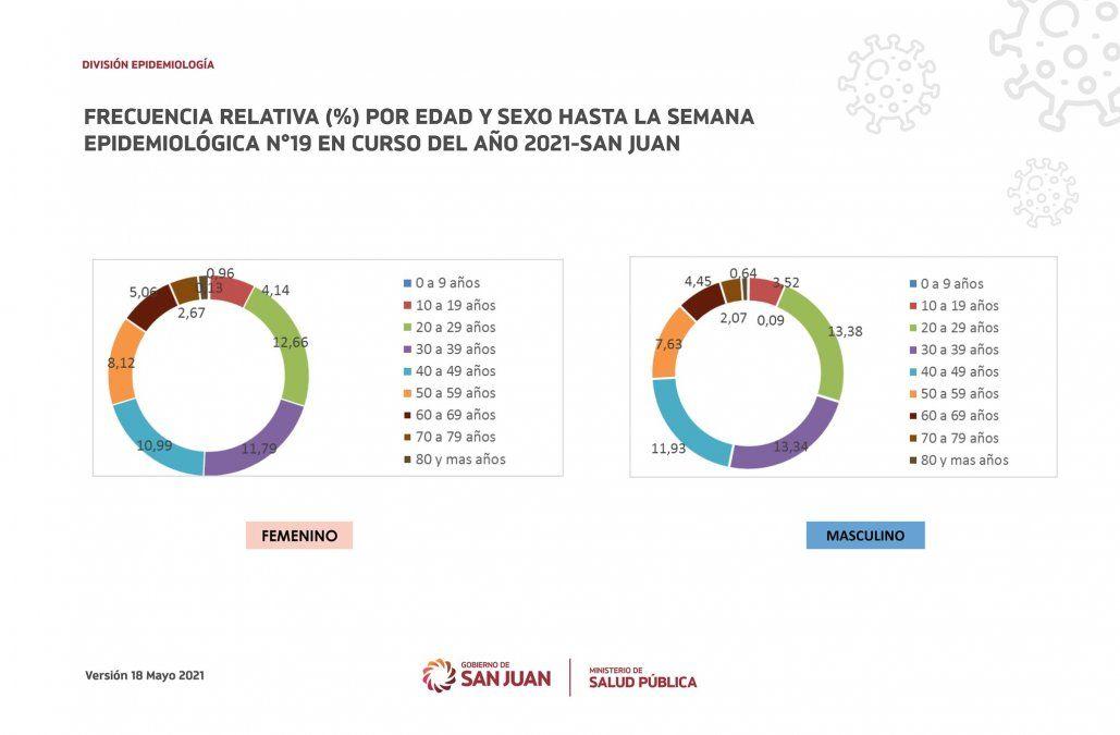 En San Juan, los mayores contagios siguen estando entre los 20 y 29 años