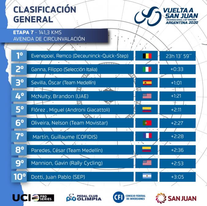 Así quedaron todas las tablas de la Vuelta a San Juan 2020
