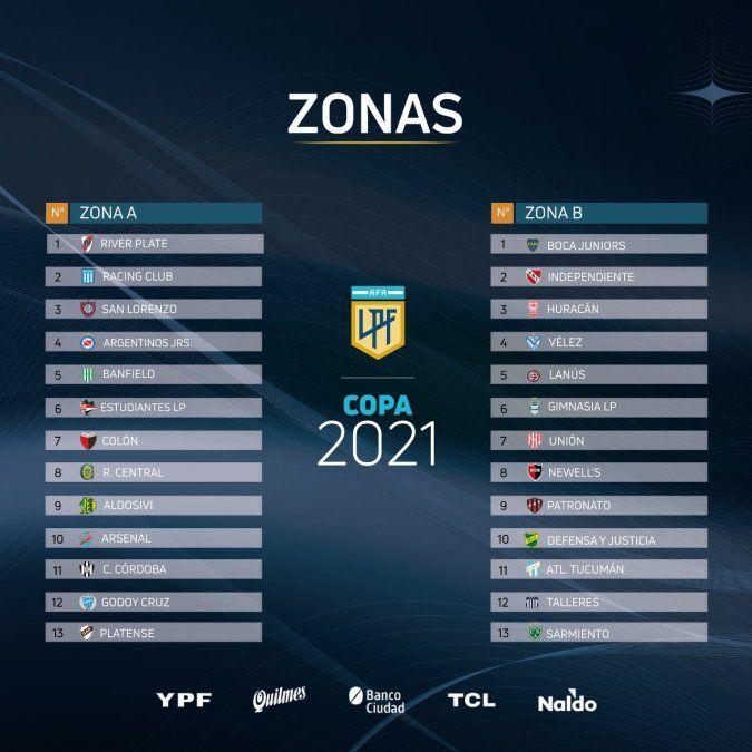 Liga Profesional: zonas