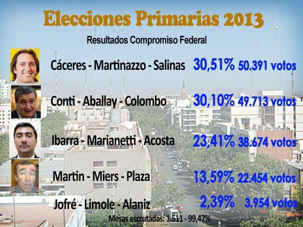 Resultados: Cáceres pasó a Conti y será el candidato de Compromiso Federal