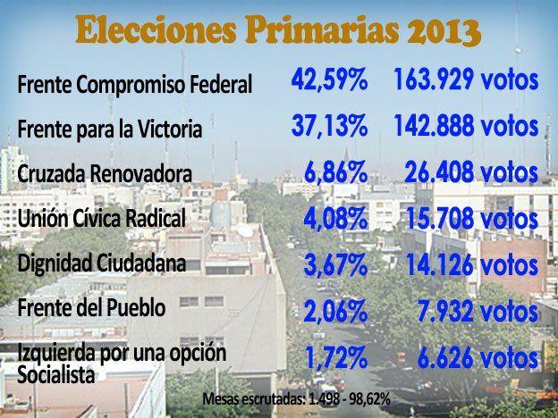 Con casi la totalidad de las mesas escrutadas, el Frente Compromiso Federal obtuvo el 42% de los votos