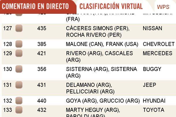 Según la página oficial del Dakar los Sisterna están en la largada
