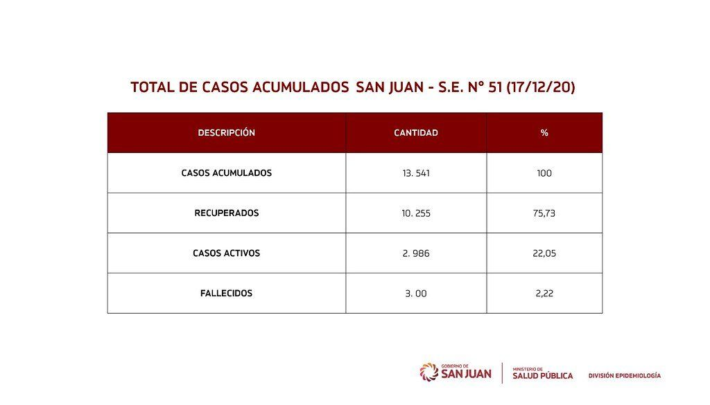 Situación actual de COVID-19 en San Juan.