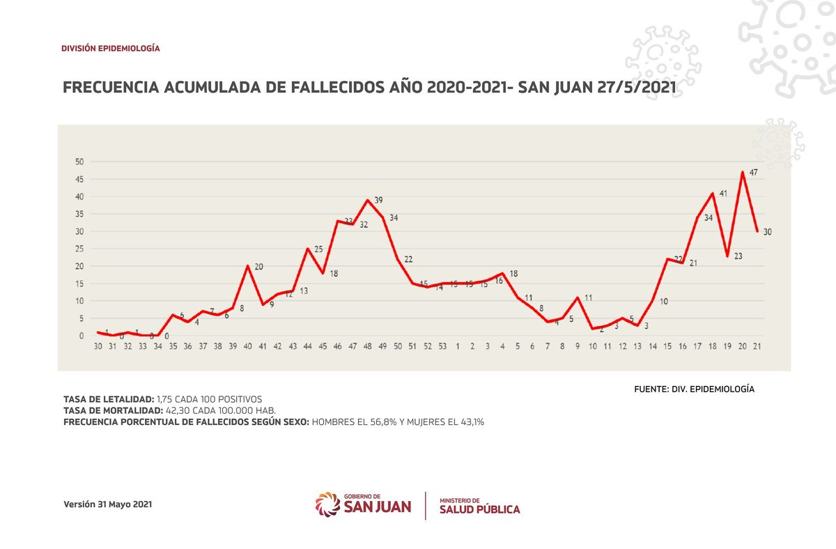 En San Juan, se cuadruplicaron las muertes entre mujeres de 40 a 49 años, en las últimas semanas