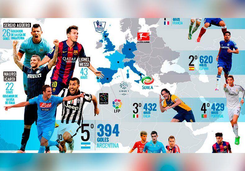 Y los goles más rendidores son... los argentinos
