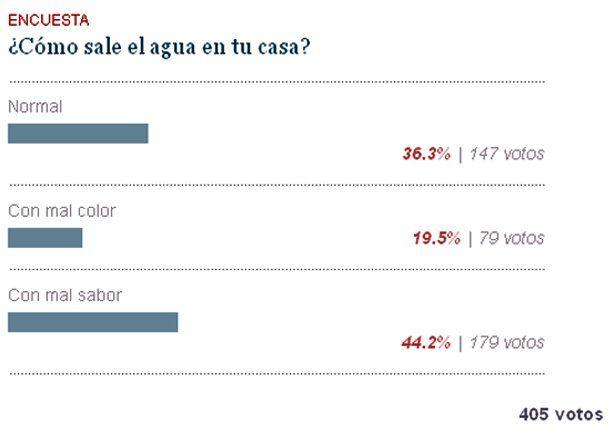 Según una encuesta, sólo el 36,1 % de los lectores dice que el agua de la canilla sale normal
