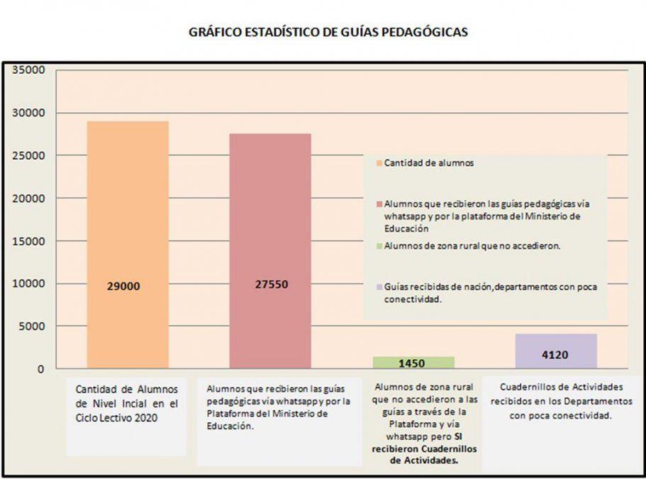 Informe de Educación: lo que hicieron los docentes en pandemia