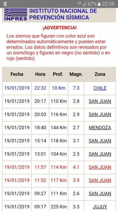 Un fuerte sismo con epicentro en Chile sacudió a San Juan